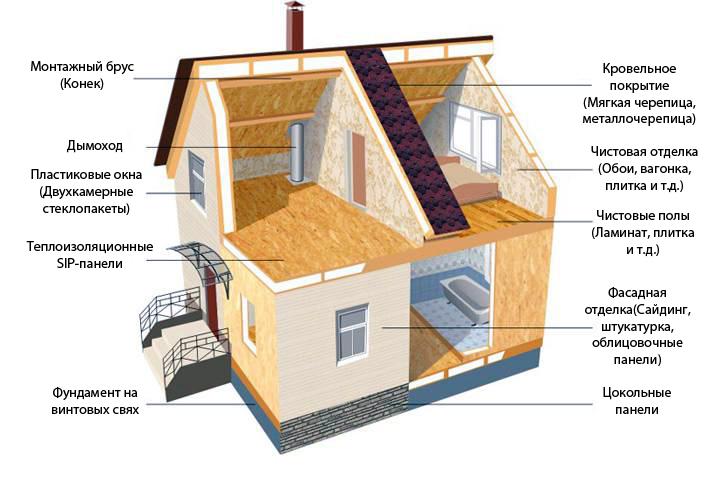 Этапы строительства дома из